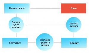 Схема проведения лизинговой сделки