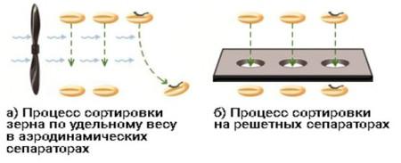 Сепаратор аэродинамический для очистки и сортировки семян ИСМ