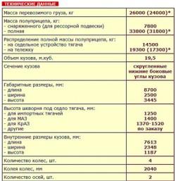 Полуприцеп самосвальный САТ-112