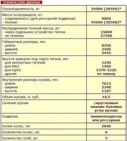 Полуприцеп самосвальный САТ-118